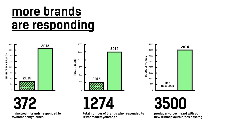 Fashion Revolution impact brands